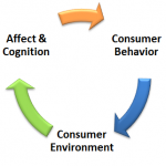 Consumer behavior marketing
