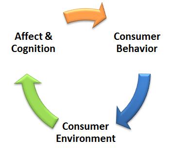 How Apple Uses Consumer Behavior Marketing to Win - Stephen