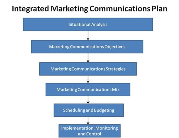 Why use an integrated marketing communications approach for Marcom strategy template